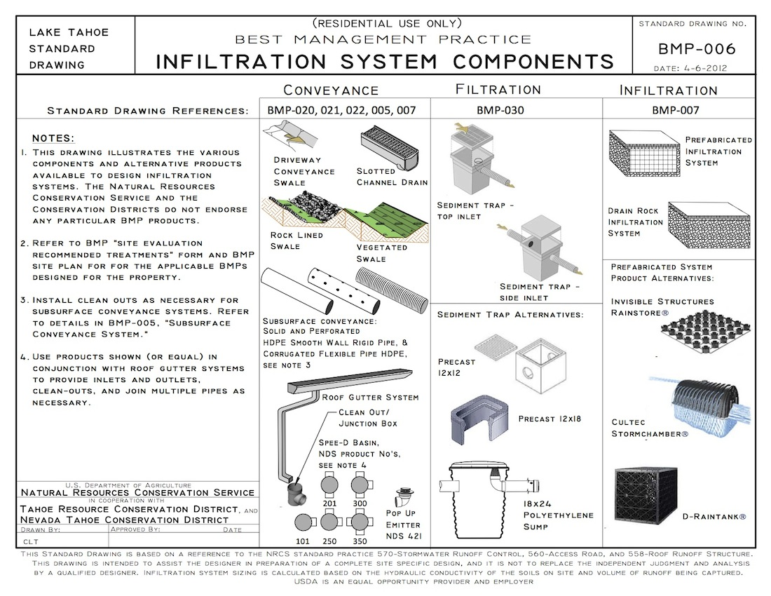 BMP-006 Infiltration System Components